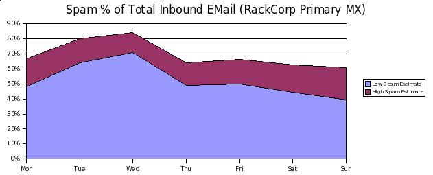Spam Statistics by Day April 2008 - RackCorp Primary MX